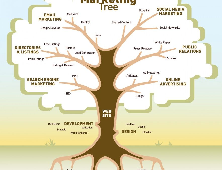 L'albero del Marketing Digitale